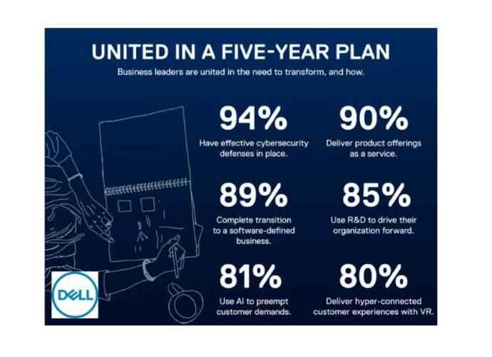 Průzkum Dell