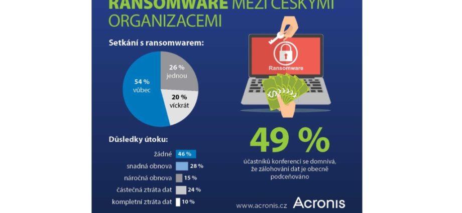 Acronis průzkum