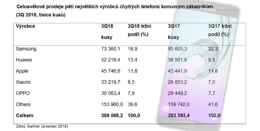 Celosvětový prodej chytrých telefonů