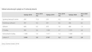 Odhad celosvětových výdajů na IT (miliardy dolarů)