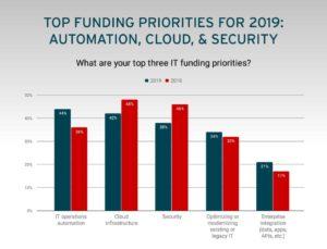 Technologické plány firem pro rok 2019
