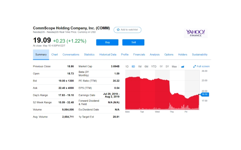 CommScope stock Yahoo