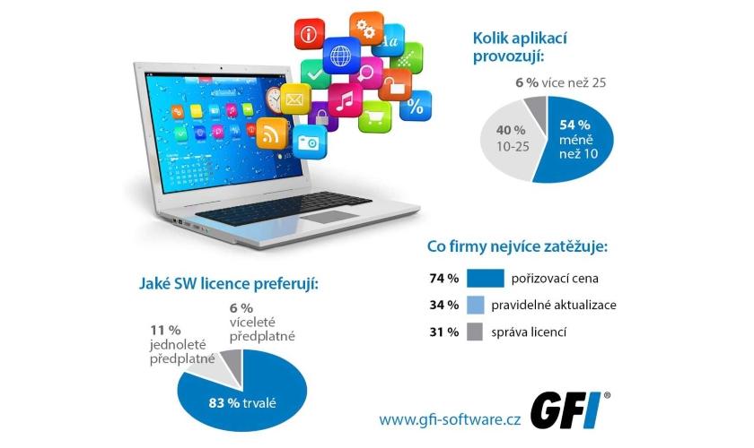 GFI Software licence SMB
