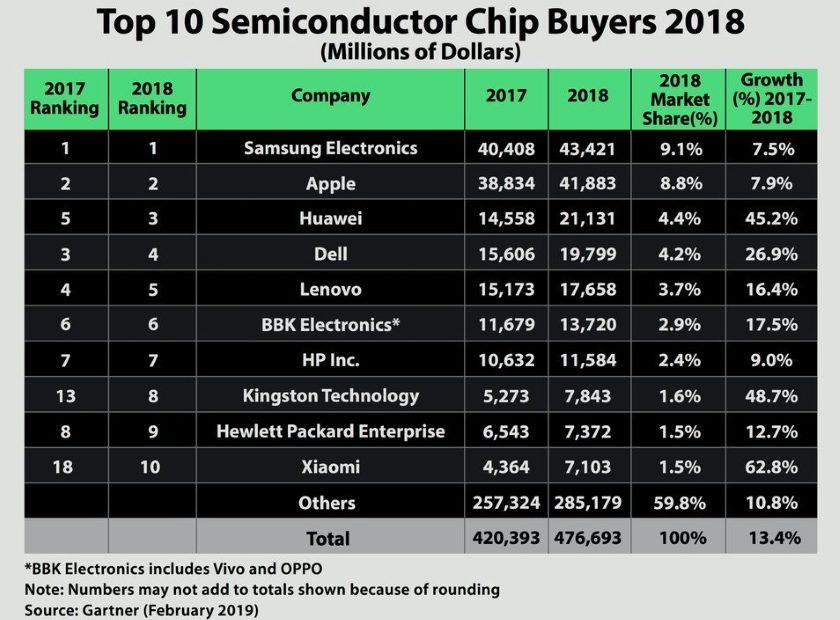 10 největších světových odběratelů polovodičových čipů