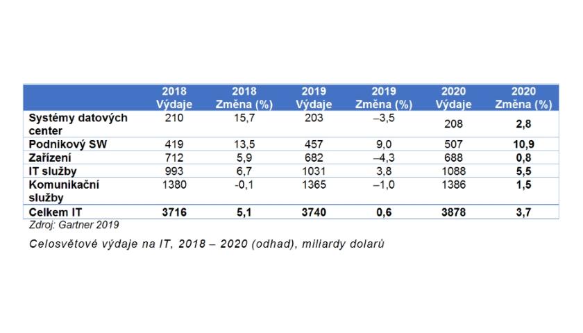 Celosvětové výdaje na IT 2018 – 2020