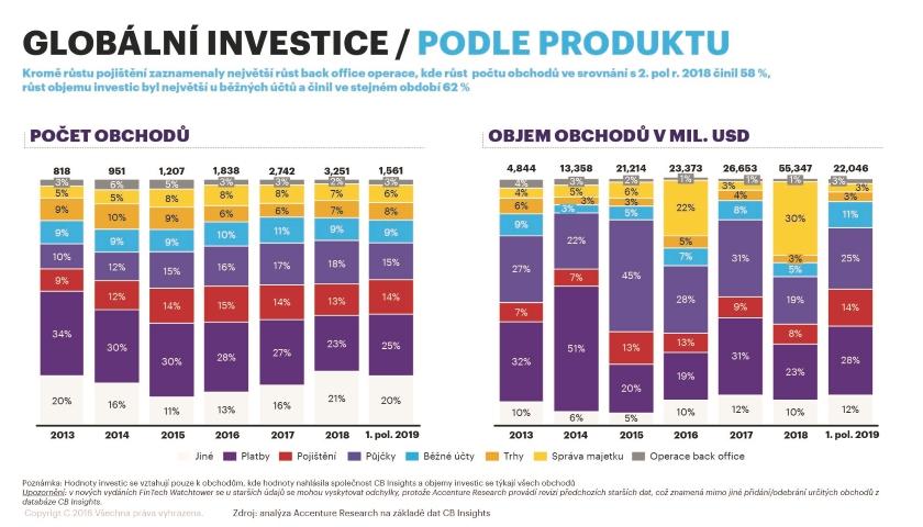 Accenture globalni investice