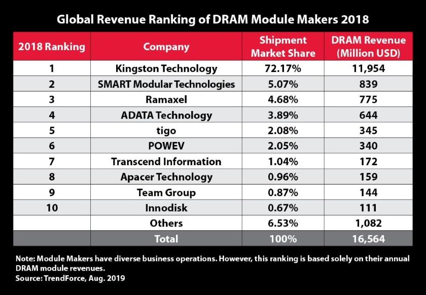DRAM module makers