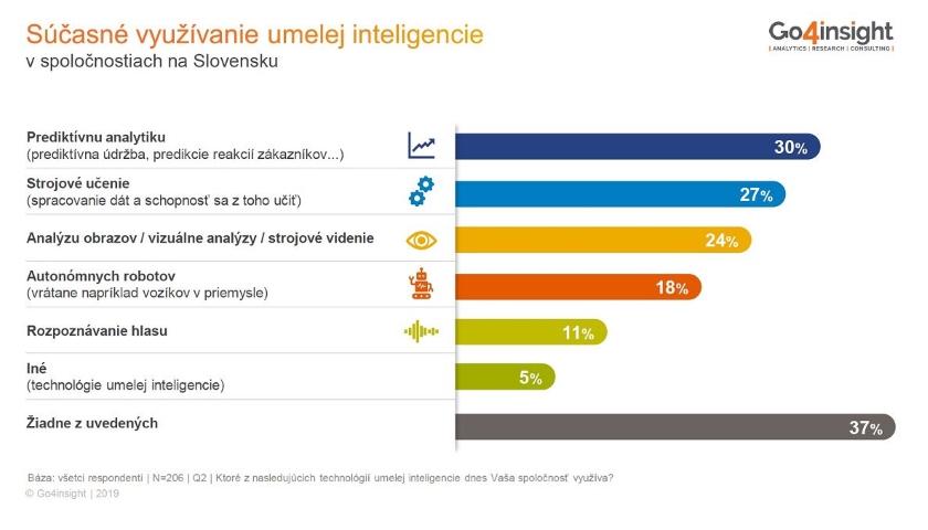 Slovenské firmy experimentují s daty