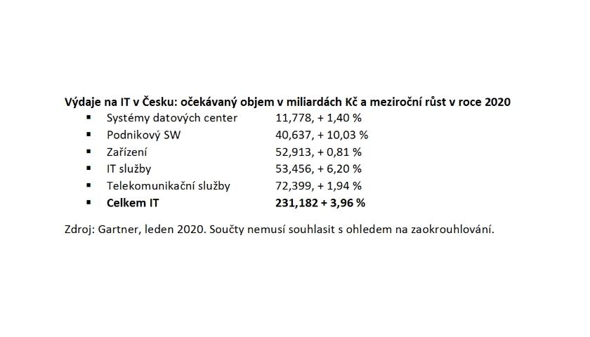Výdaje na IT v ČR