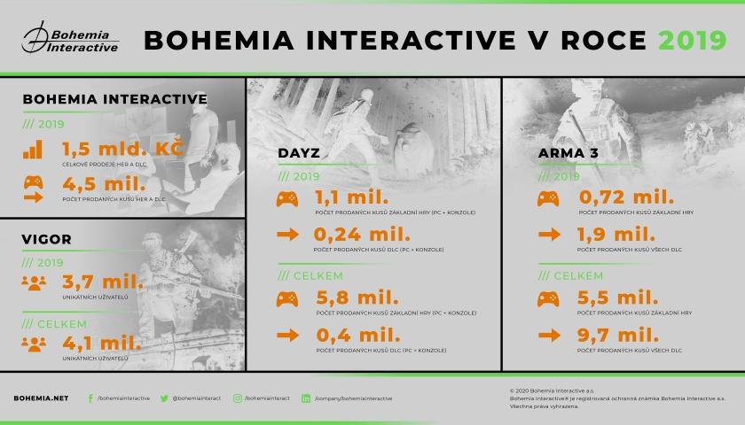 Bohemia Interactive výsledky za rok 2019
