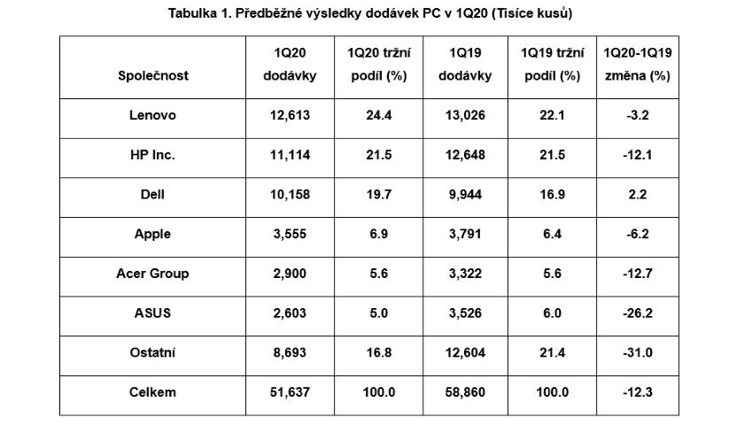 Předběžné výsledky dodávek PC v 1Q20 (Tisíce kusů)