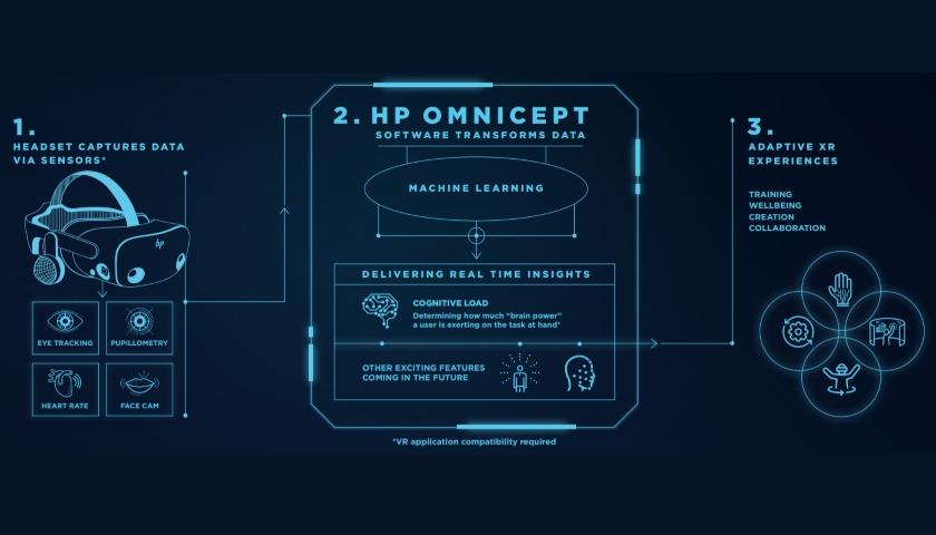 HP Omnicept