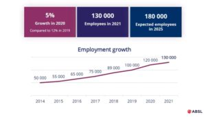 Noví investoři a rostoucí centra služeb nabídnou 10 tisíc nových míst