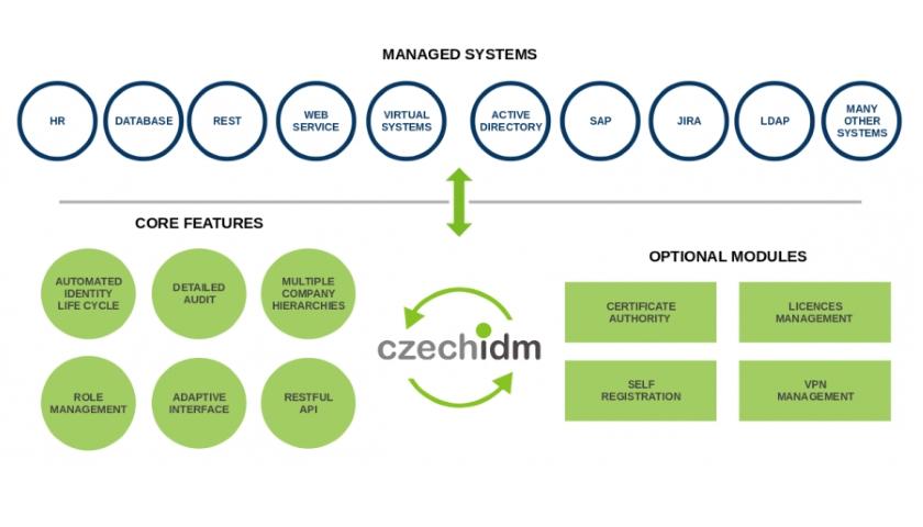 CzechIdM Identity Manager