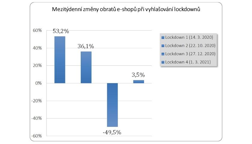 Mezitýdenní změny obratů e-shopů při vyhlašování lockdownů