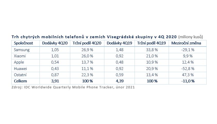 Trh chytrých mobilních telefonů v zemích Visegrádské skupiny v 4Q 2020