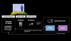 Real-Time Tracking Projection Mapping
