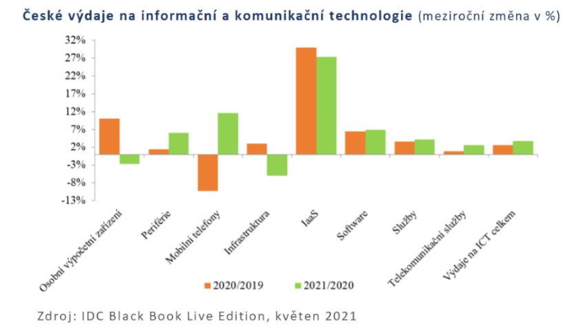 České výdaje na informační a komunikační technologie