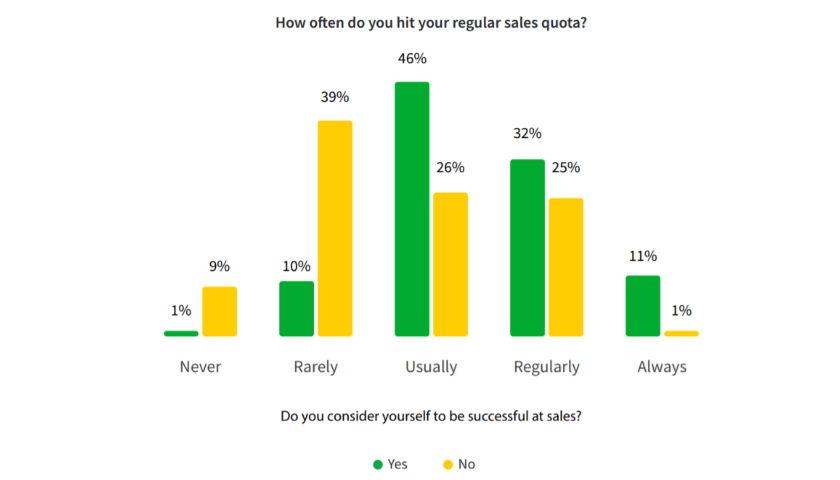 How often do you hit your regular sales quota