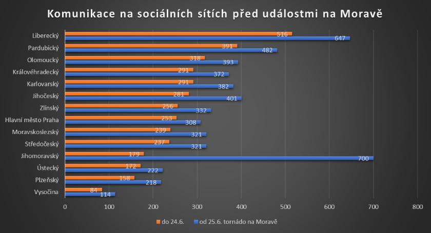 Toxin kraje sociální sítě 2021