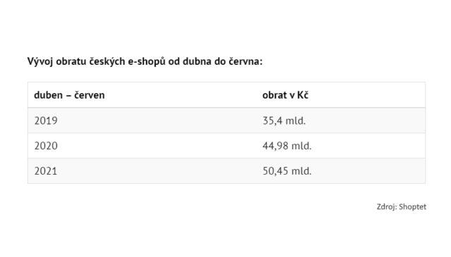 Vývoj obratu českých e-shopů od dubna do června