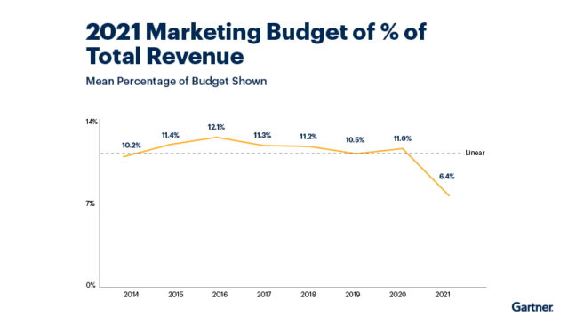 Gartner marketing budget