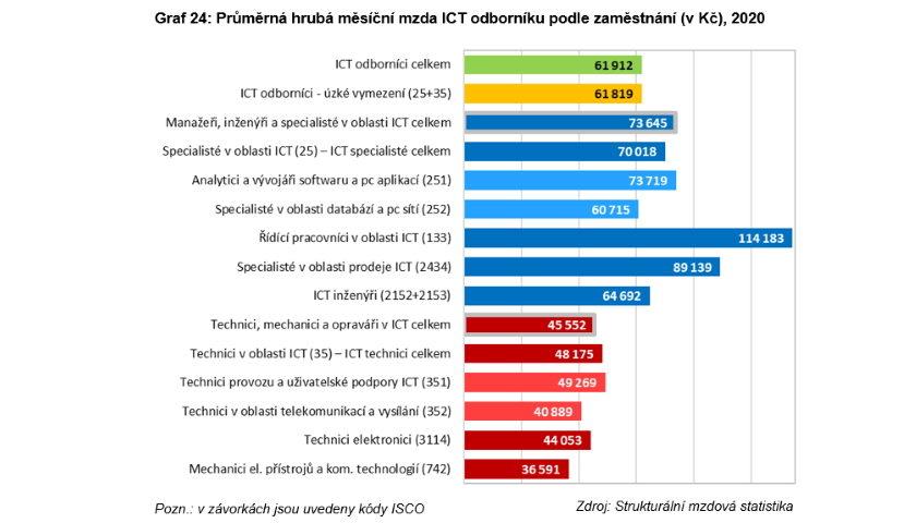 Průměrná hrubá měsíční mzda ICT odborníku podle zaměstnání (v Kč), 2020