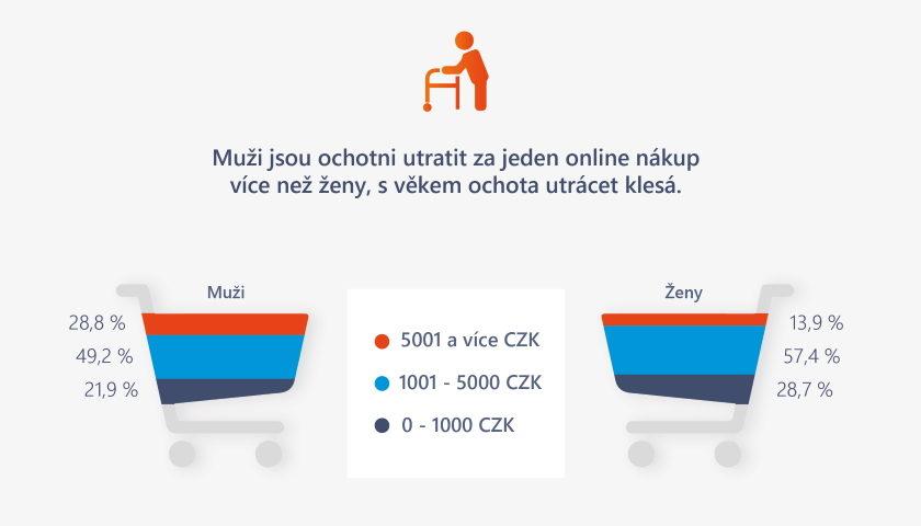 Průzkum Kartou platí online 2 třetiny Čechů