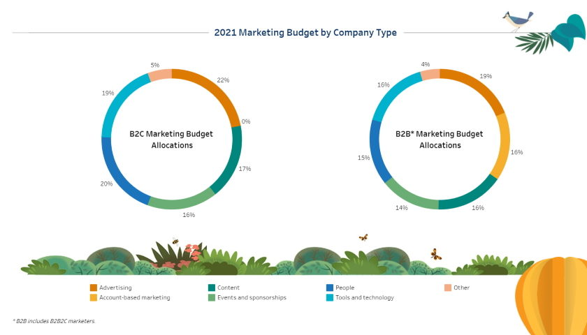 7th State of Marketing