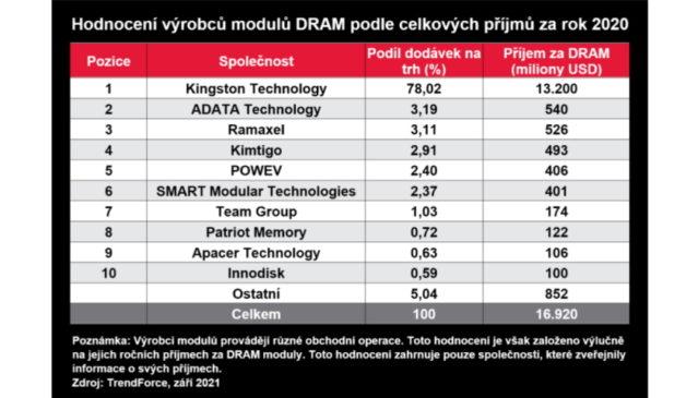Hodnocení výrobců modulů DRAM podle celkových příjmů za rok 2020